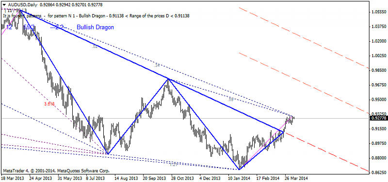 Harmonic Trading-audusd-d1-ibfx-inc.png