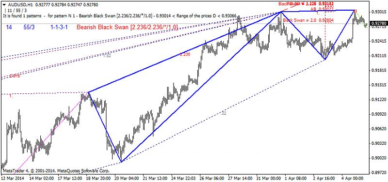 Harmonic Trading-audusd-h1-ibfx-inc.png