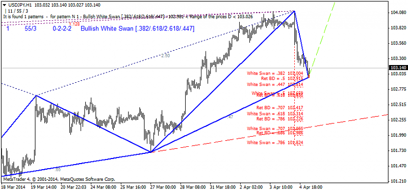 Harmonic Trading-usdjpy-h1-ibfx-inc.png