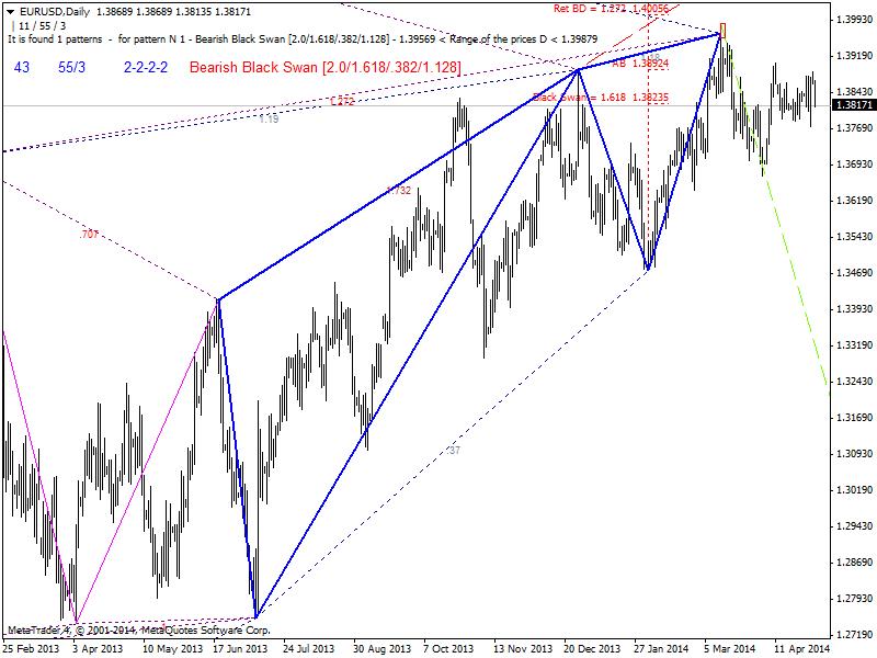 Harmonic Trading-eurusd-d1-ibfx-inc.png