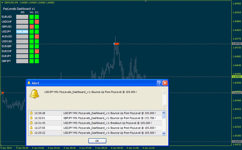 Pivot point forex trading system