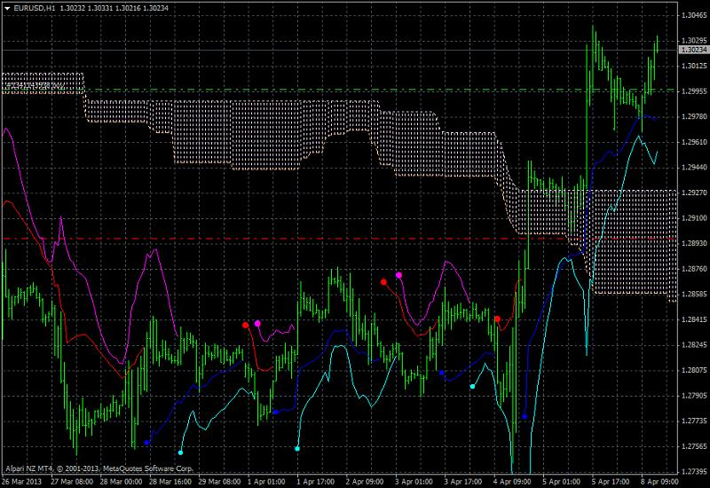 Forex trend limited nz