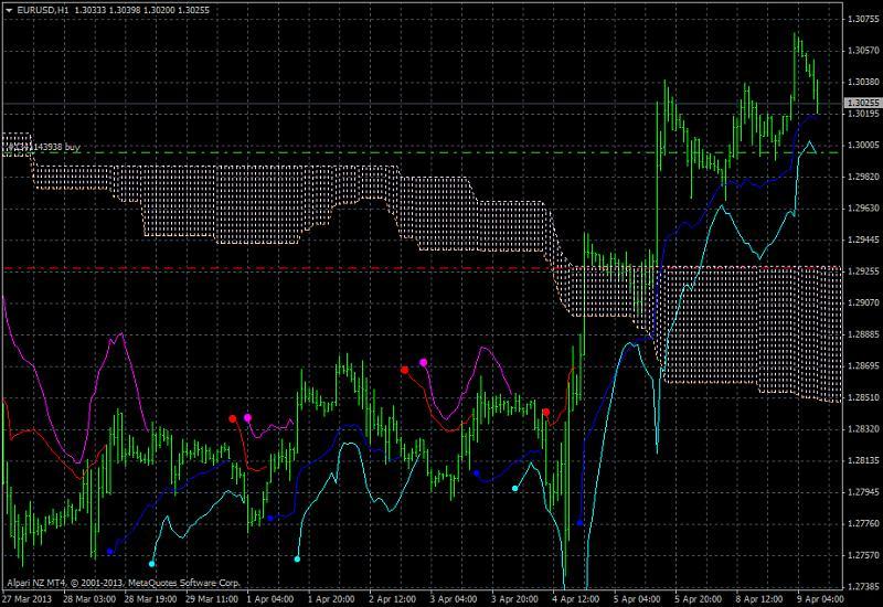 Ichimoku Abraham Trend system-eurusd-h1-alpari-nz-limited-2.jpg