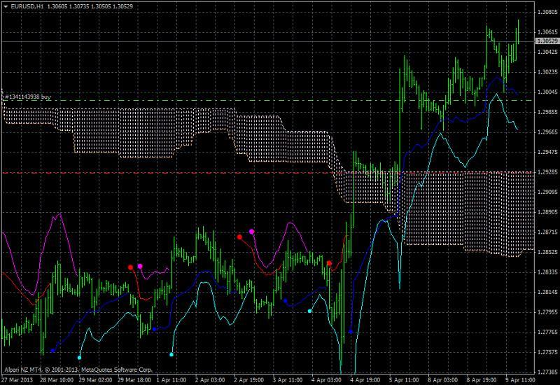 Ichimoku Abraham Trend system-eurusd-h1-alpari-nz-limited-7.jpg
