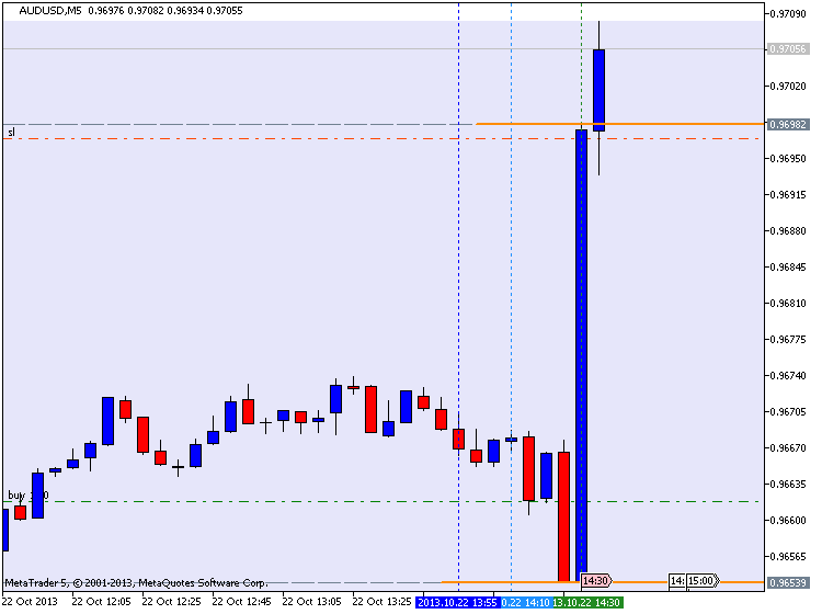 The Forex Guide to Fundamentals-audusd-m5-metaquotes-software-corp-45-pips-profit-.png