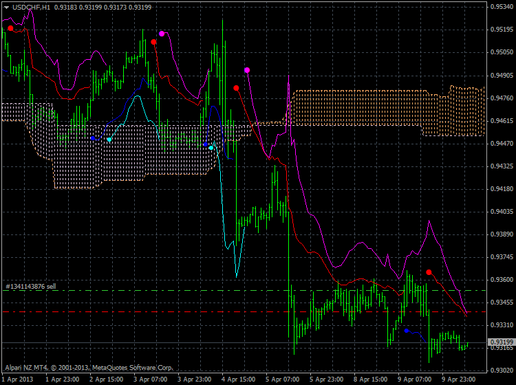 Ichimoku Abraham Trend system-usdchf-h1-alpari-nz-limited.png