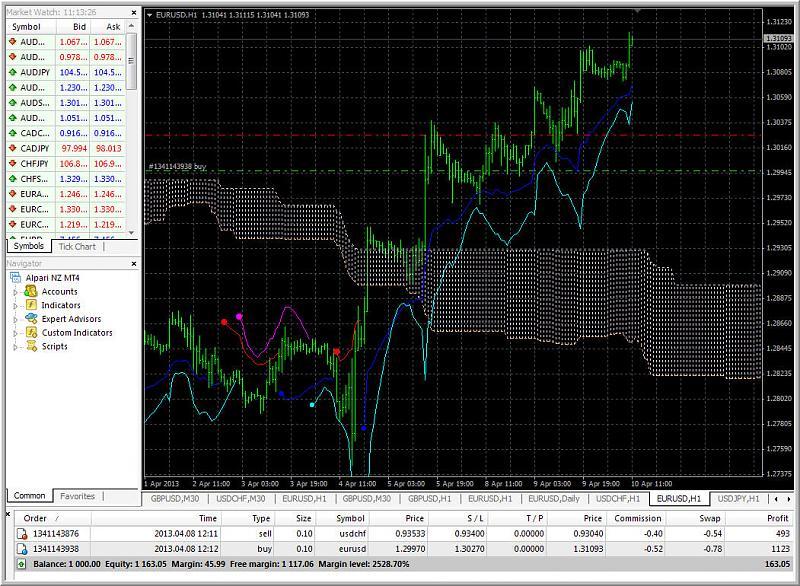 Ichimoku Abraham Trend system-abrakham.jpg