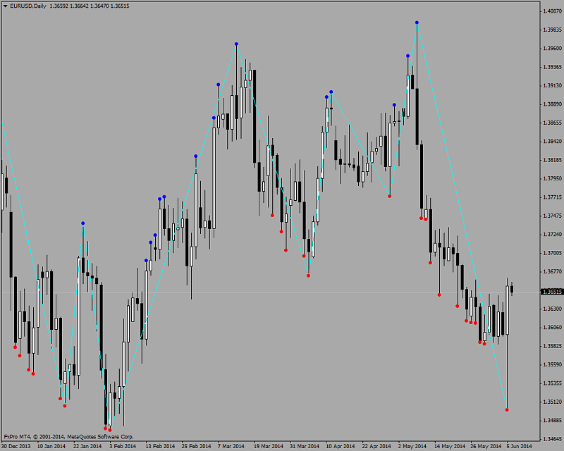 Harmonic Trading-dt-zigzag.png