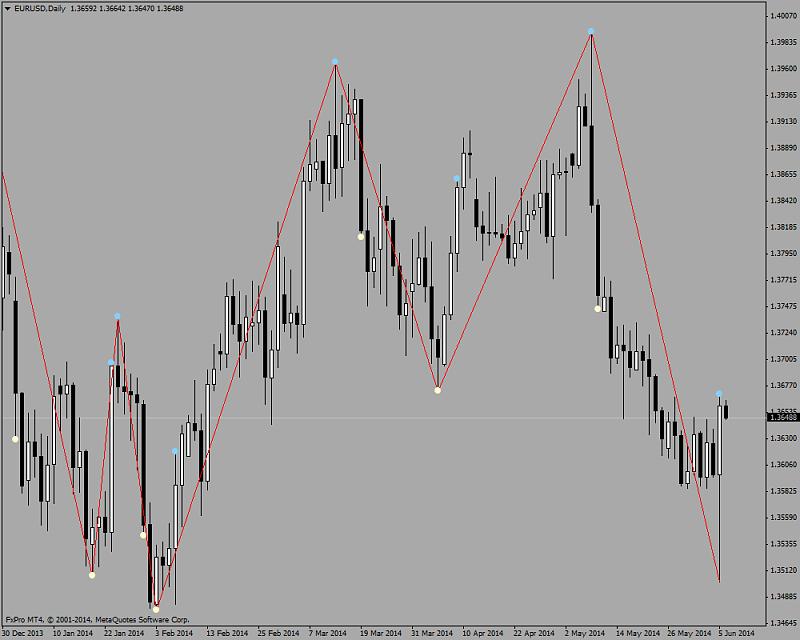 Harmonic Trading-zigzag_nen3.png