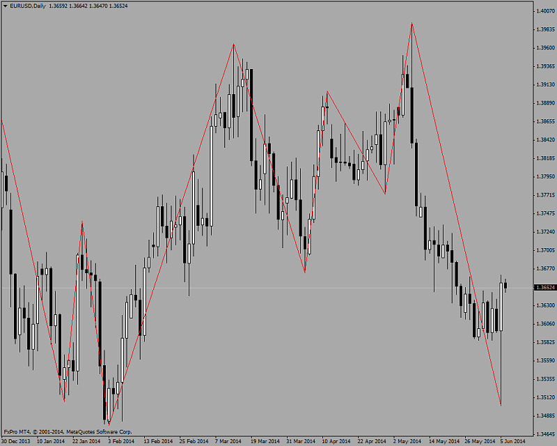 Harmonic Trading-mt4-zigzag.png