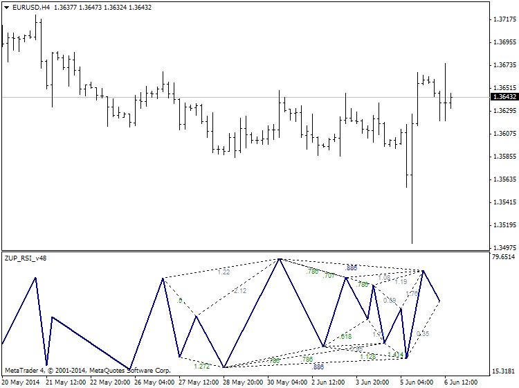 Harmonic Trading-eurusd-h4-ibfx-inc.png