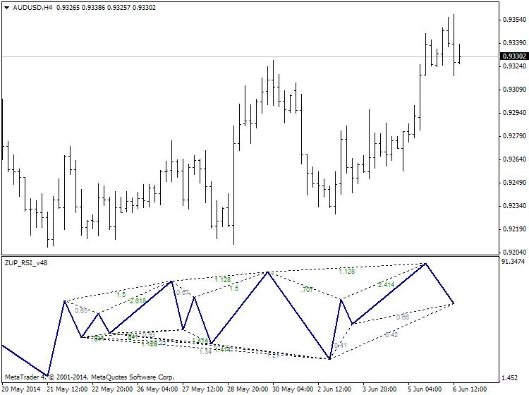 Harmonic Trading-audusd-h4-ibfx-inc.png