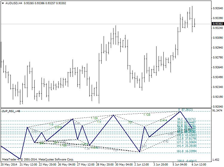 Harmonic Trading-audusd-h4-ibfx-inc-2.png