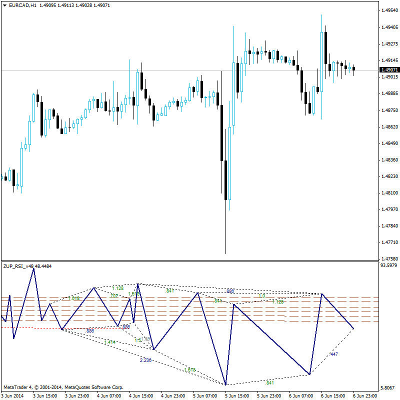 Harmonic Trading-zup_rsi.png