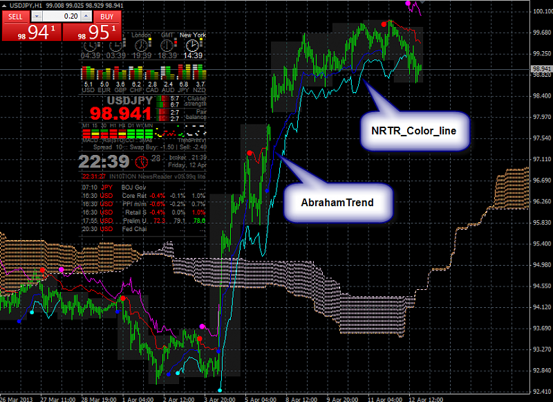 Ichimoku Abraham Trend system-nrtr_2.png