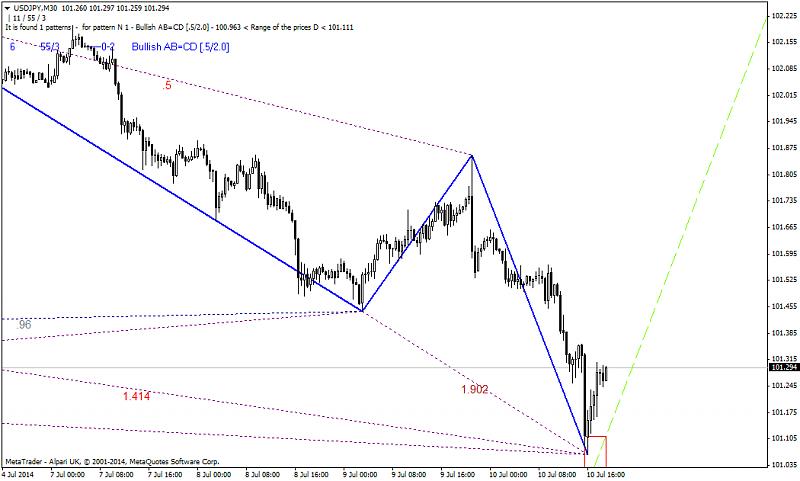 Harmonic Trading-usdjpym30.png
