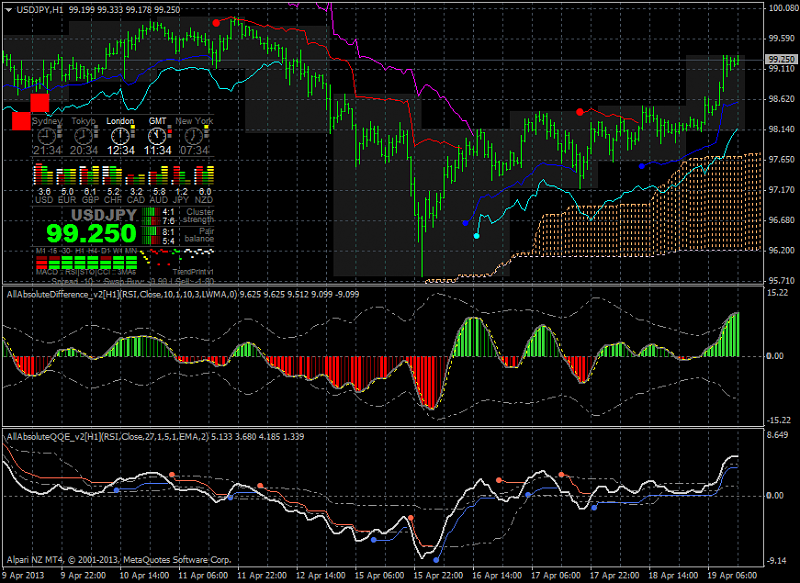 Ichimoku Abraham Trend system-usdjpy-h1-alpari-nz-limited-2.png