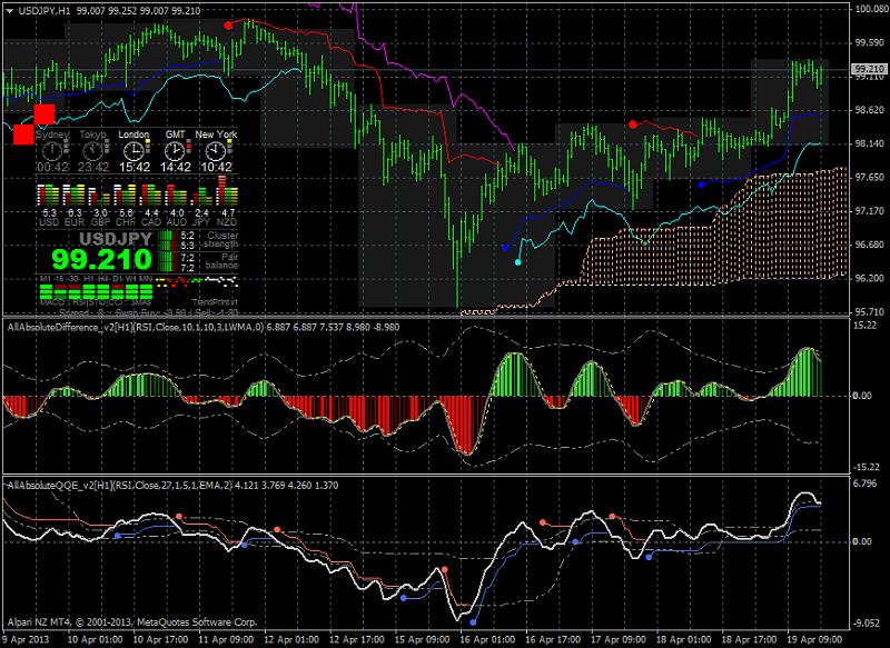 Ichimoku Abraham Trend system-usdjpy-h1-alpari-nz-limited_123.png