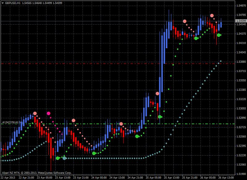 Heiken Parabolic Trading System-gbpusd-h1-alpari-nz-limited-heiken-ashi.png