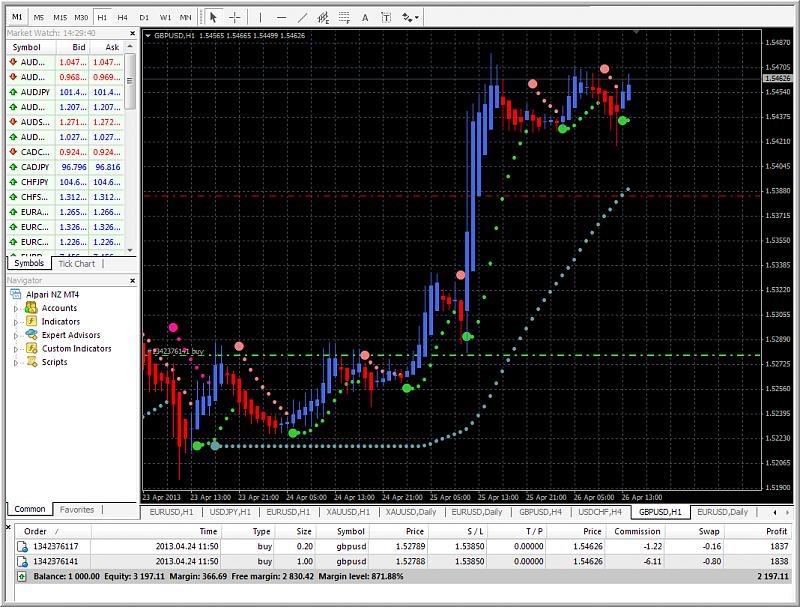 Heiken Parabolic Trading System-gbpusd-h1-alpari-nz-limited-heiken-ashi1.png