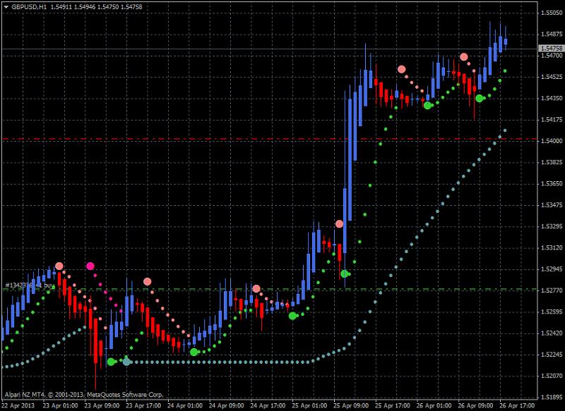 Heiken Parabolic Trading System-gbpusd-h1-alpari-nz-limited-heiken-ashi-system121212.png