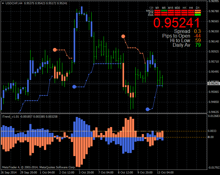 Signal Bars-usdchf-h4-metaquotes-software-corp-2.png