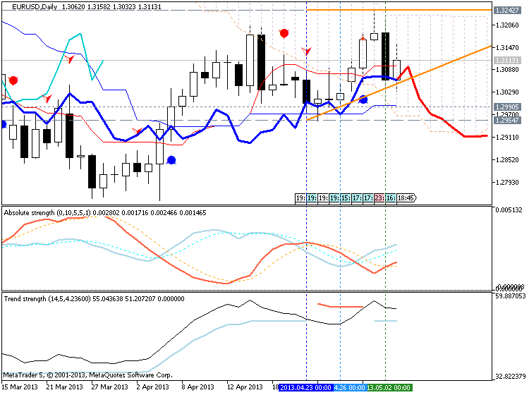 Forecasting Indicators-eurusd-d1-metaquotes-software-corp-forecasting.png