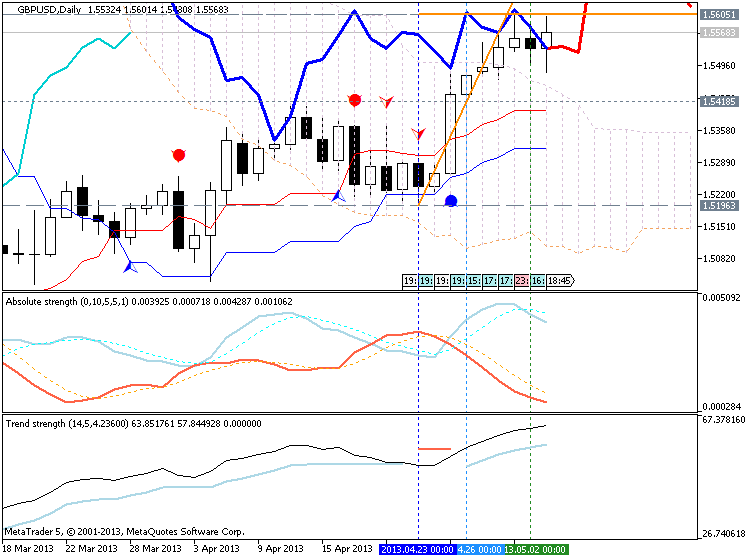 Forecasting Indicators-gbpusd-d1-metaquotes-software-corp-forecasting.png