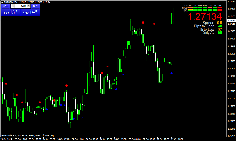 Signal Bars-eurusd-m30-lqd-markets-uk.png