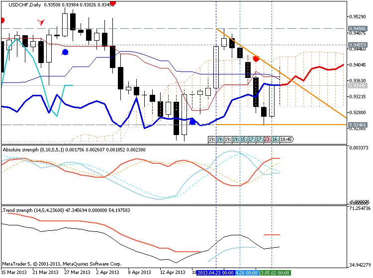 Forecasting Indicators-usdchf-d1-metaquotes-software-corp-forecasting.png