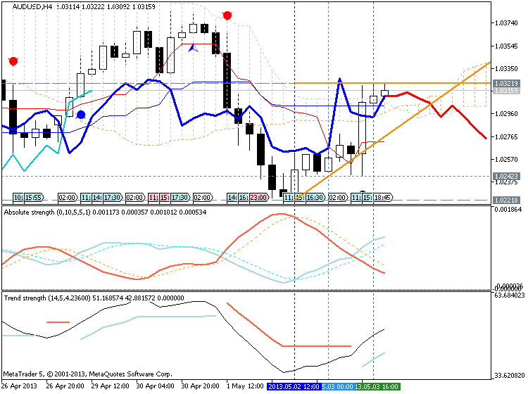 Forecasting Indicators-audusd-h4-metaquotes-software-corp-forecasting.png