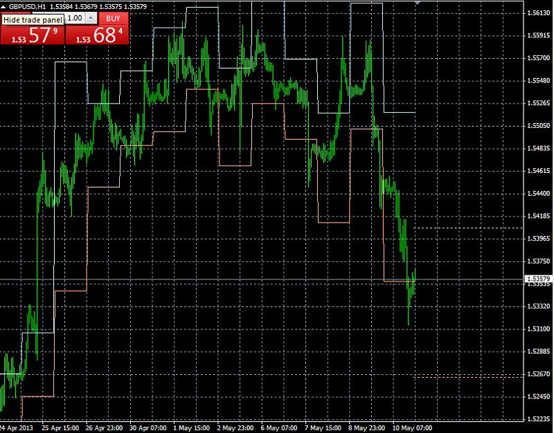 Forecasting Indicators-progections_mt4.png