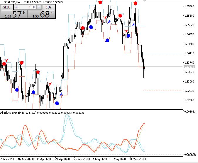 Forecasting Indicators-progections_mt5.png