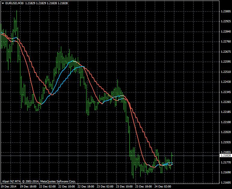 MTF indicators-eurusd-m30-alpari-limited.png