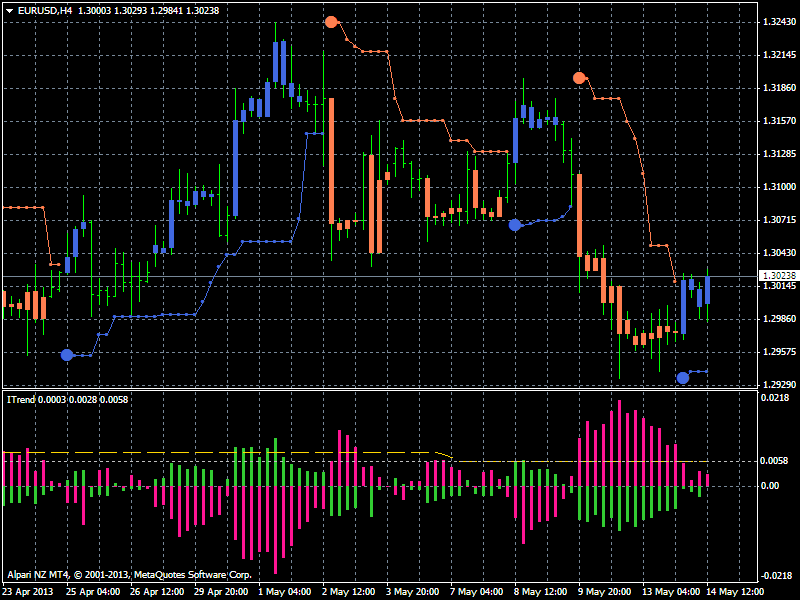 PriceChannel_Stop-eurusd-h4-alpari-nz-limited-2.png
