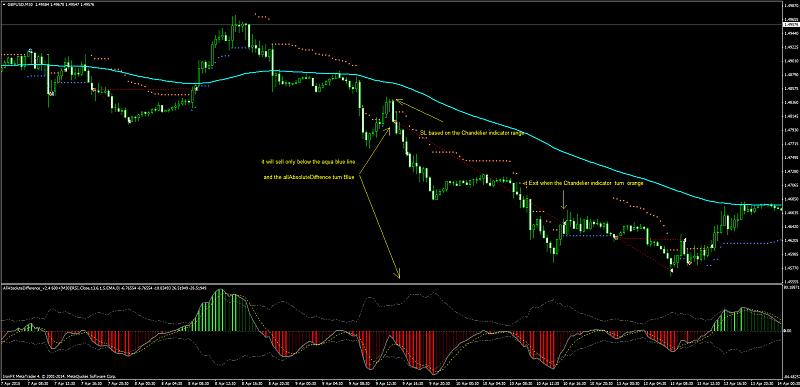 MTF indicators-gbpusdm30-sell-setup.jpg