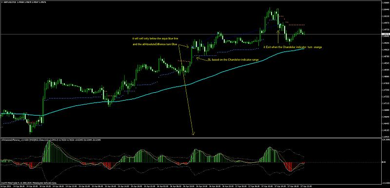 MTF indicators-gbpusdm30-buy-setup.jpg