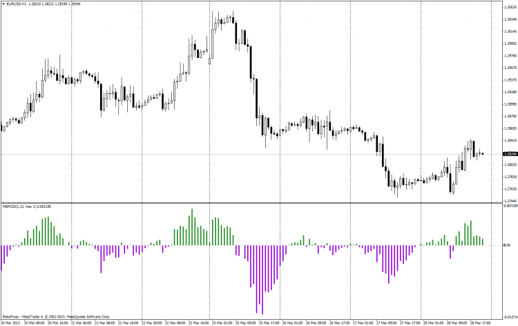 All about  Oscillator & Histogram-eurusdh1_1_small_3.png
