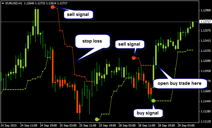 PriceChannel_Stop-eurusd-h1-alpari-limited.png