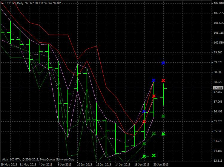 Forecasting Indicators-usdjpy-d1-alpari-limited-forecasting2.png