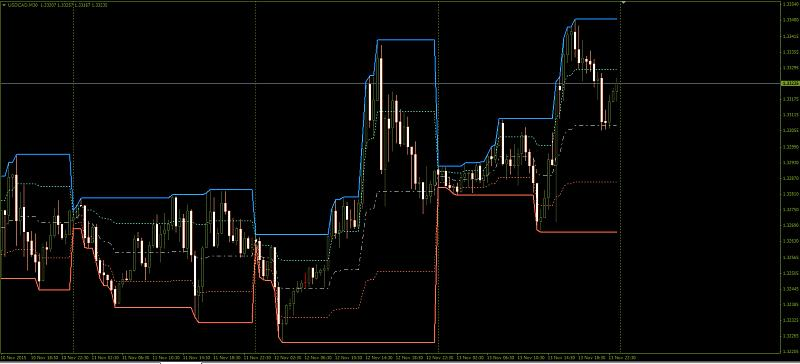 MTF High, Low, Midpoint-usdcad.jpg
