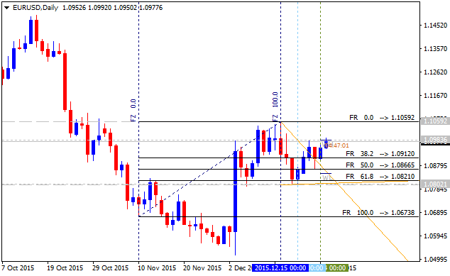 All about Fibonacci & Variant-eurusd-d1-alpari-limited-4.png