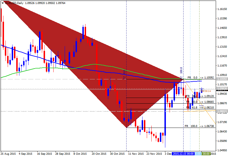All about Fibonacci & Variant-eurusd-d1-alpari-limited-6.png