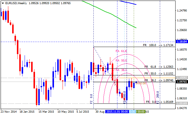 All about Fibonacci & Variant-eurusd-w1-alpari-limited-2.png