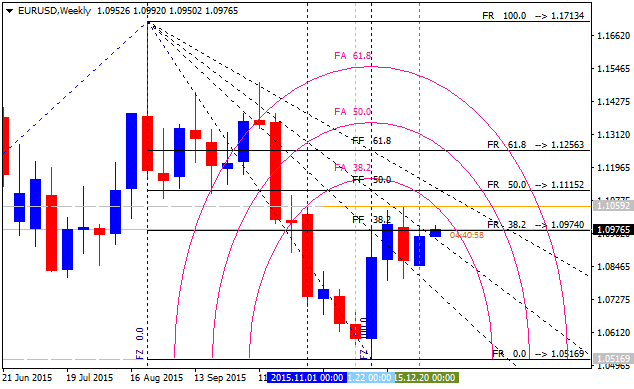 All about Fibonacci & Variant-eurusd-w1-alpari-limited-3.png