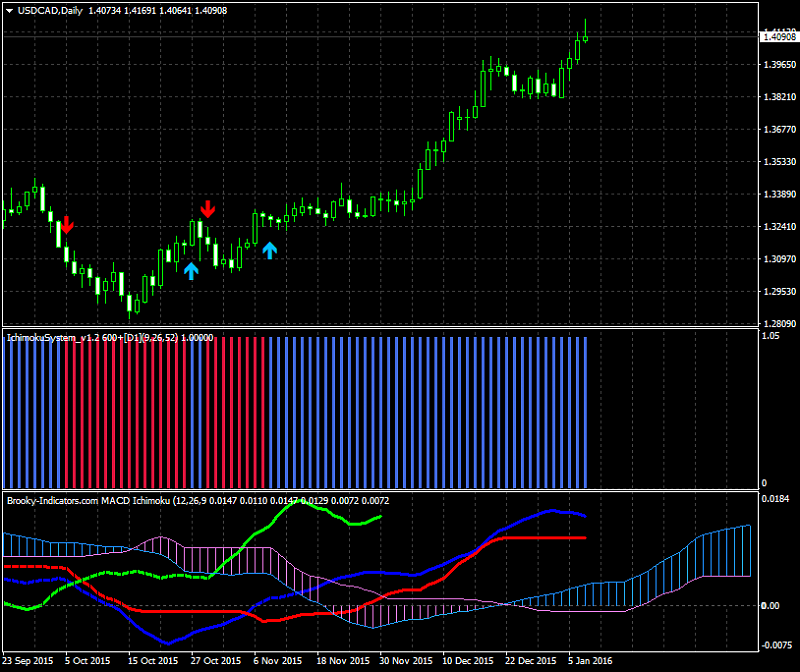 All about MACD & Variant-usdcad-d1-alpari-limited.png