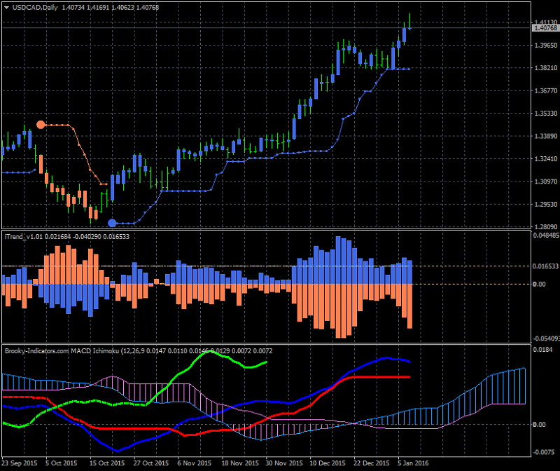 All about MACD & Variant-usdcad-d1-alpari-limited-2.png