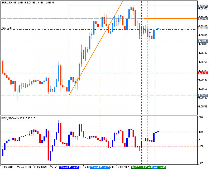 All about CCI & Variant-eurusd-m1-metaquotes-software-corp-2.png