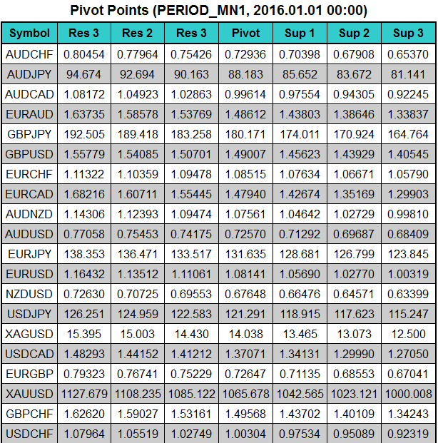 All about Pivots & Variant-pivot11.png