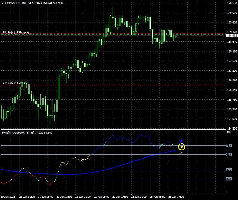 All about  Oscillator & Histogram-gbpjpy-h1-alpari-limited.png